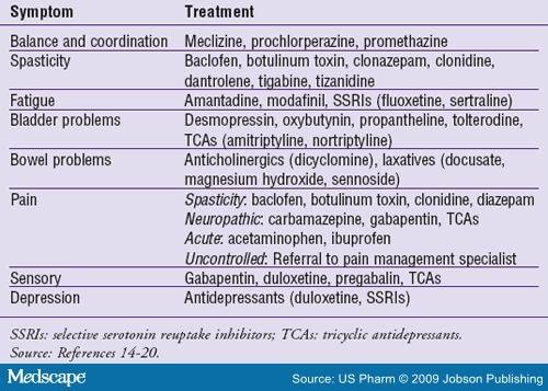 pregabalin ms symptoms