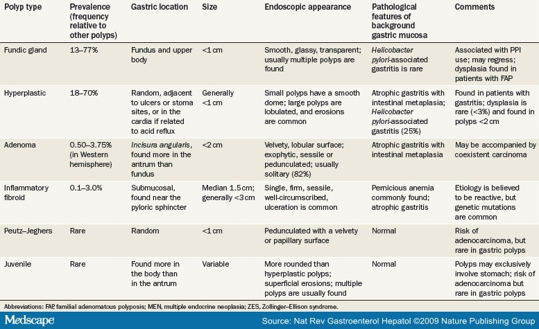 Management Of Gastric Polyps