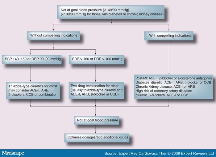 ace inhibitor heart failure treatment guidelines etg