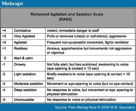 Comparison Of Sedation Scales For Opioid Induced Sedation
