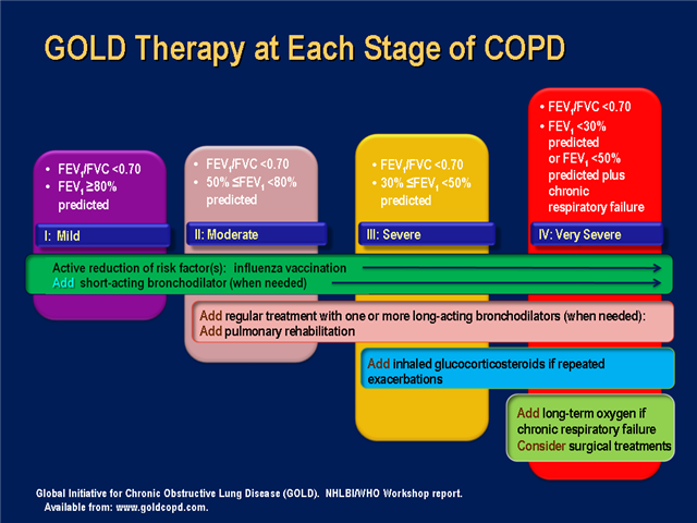 pictures COPD and the Risk of Depression