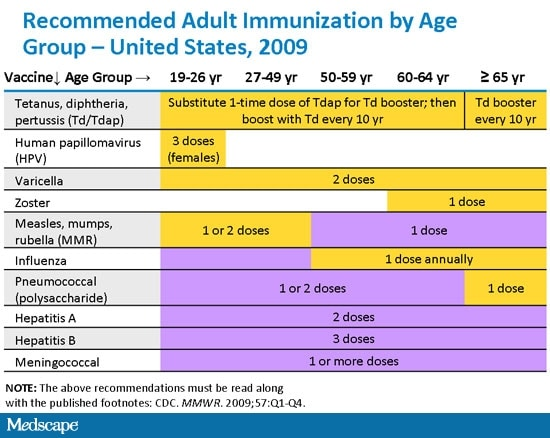 recommended vaccination schedule for adults