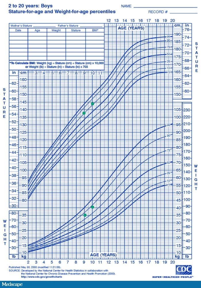 Children Growth Chart Denmarpulsar
