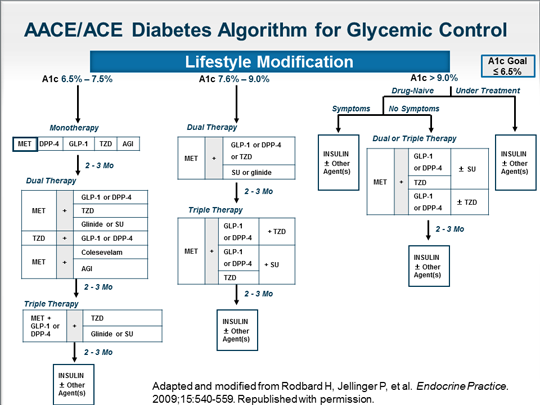 Rationale Design And Aim Of The Aace Ace Diabetes