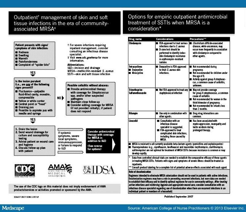 mrsa treatment guidelines 2016 pdf
