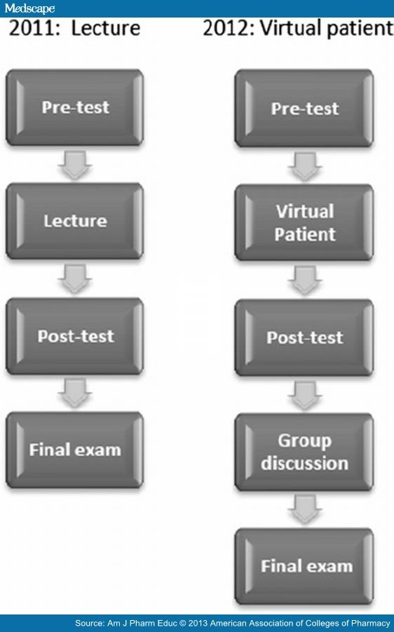 Promoting self directed learning using virtual patient cases for 3501 terrace street pittsburgh pa 15261