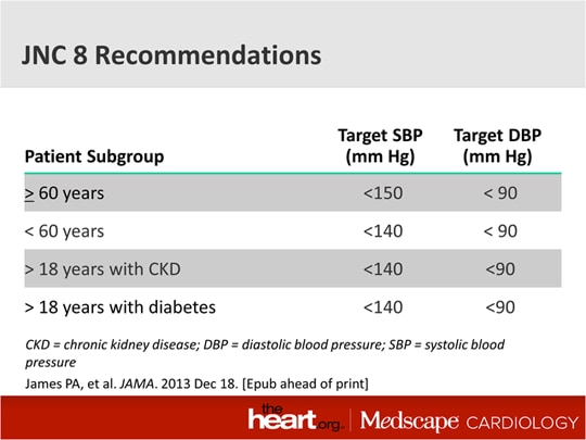 Hypertension Guidelines: Clear as Mud