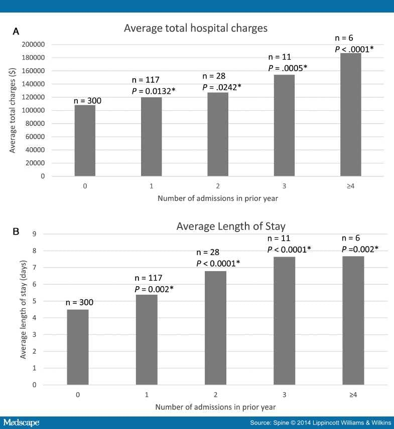 effect of drgs on hospital admissions and length of stay Anticipated impact of ms-drgs on one sam-ple hospital based on this view, the overall financial impact is estimated effect of redistribution within these product.