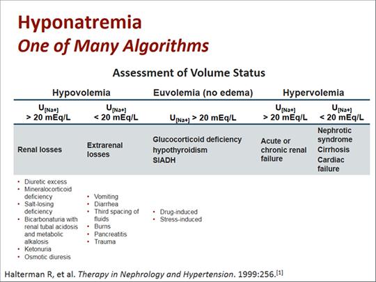 Hyponatremia Carbamazepine Medication Complications