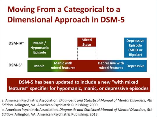 diagnostic and statistical manual critique