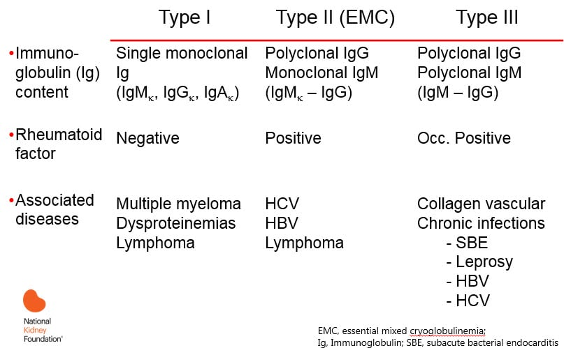 Cryoglobulinemia Clinical Presentation: History, Physical ...