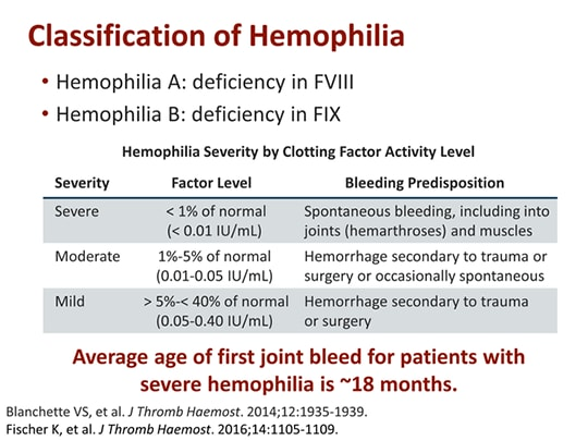 an introduction to the issue of hemophilia Introduction and objectives: acquired hemophilia a is a rare bleeding disorder   aging such as cardiovascular disease, joint issues and sexual health, to the.