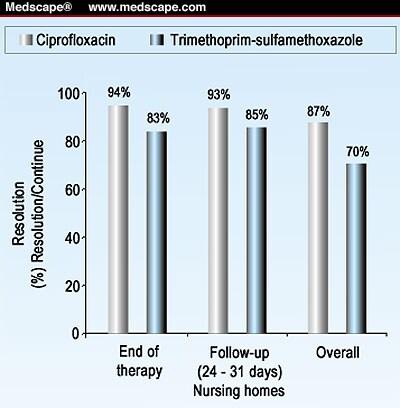 Ciprofloxacin: Wirkung, Anwendungsgebiete