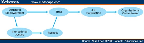 how to build trust and respect in the workplace