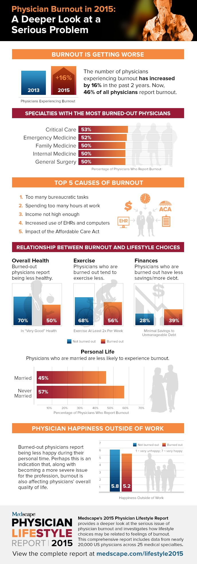 Medscape's Physician Lifestyle Report 2015