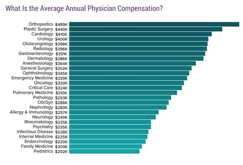 medscape physician compensation report 2017, Human Body