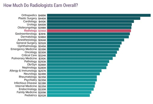 medscape radiologist compensation report 2017, Human body