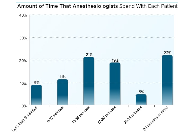 medscape anesthesiologist compensation report 2015, Cephalic Vein