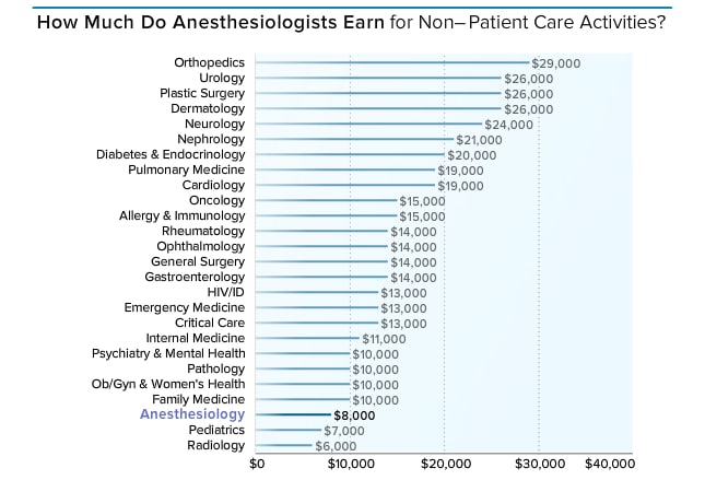medscape anesthesiologist compensation report 2015, Human Body