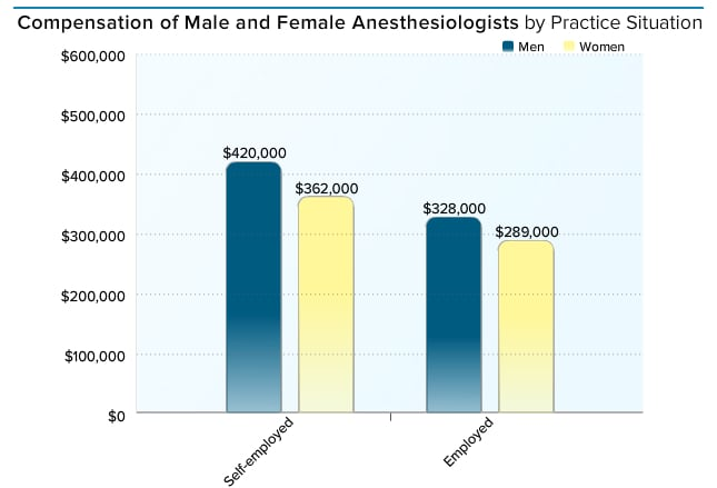 how much does an anesthesiologist make – citybeauty, Human body