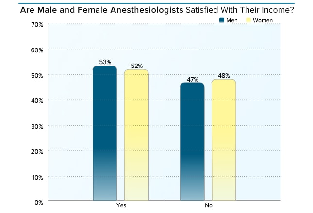 medscape anesthesiologist compensation report 2015, Sphenoid