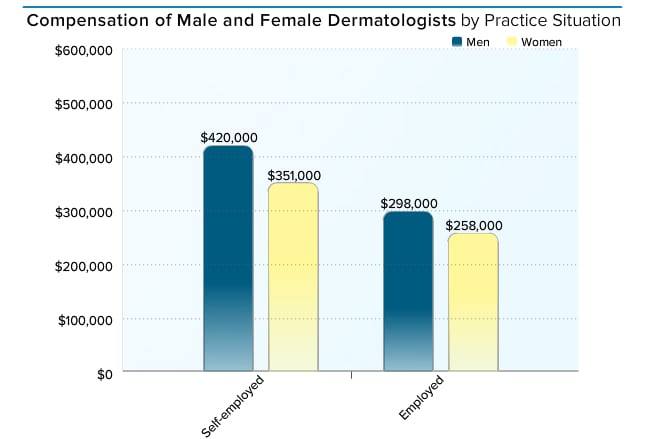 What Does A Carrer in Dermatology Require in terms of Education?