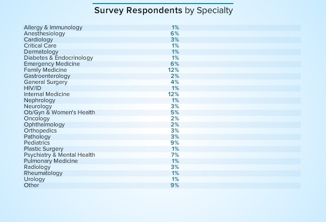 medscape em physician compensation report 2015, Human Body