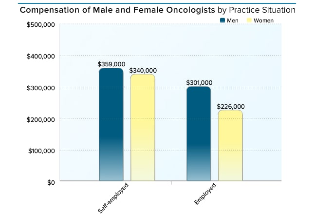 how to become an oncologist in canada