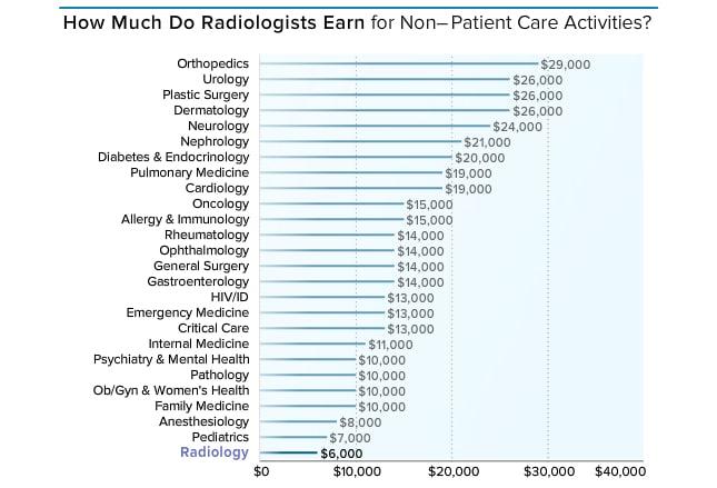 medscape radiologist compensation report 2015, Cephalic Vein