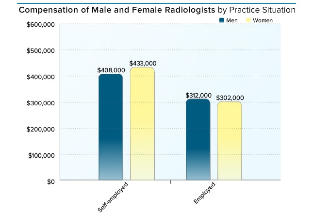 How Much Do Emergency Room Technicians Make