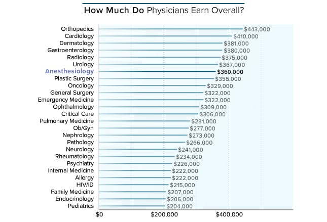 medscape anesthesiologist compensation report 2016, Human Body