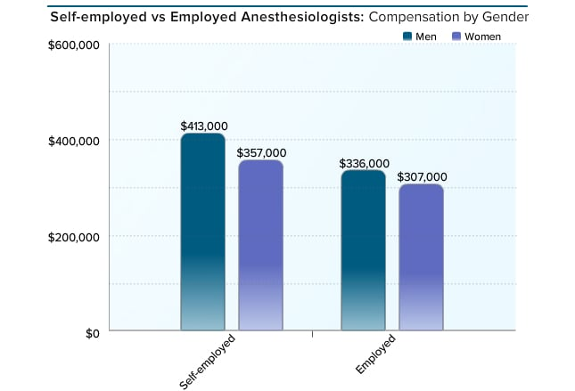 medscape anesthesiologist compensation report 2016, Sphenoid