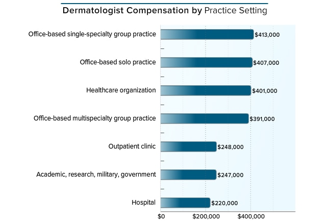dermatology career report The 2011 dermatology compensation report from medscape found that in 2010, 17 percent of dermatologists reported an annual income of $500,000 or more meanwhile, the may 2011 report from the bureau of labor statistics lists an average yearly salary of $184,650 for physicians and surgeons as a whole.
