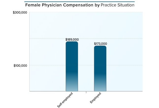 medscape female physician compensation report 2016, Cephalic Vein
