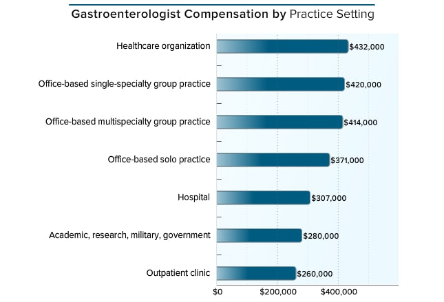 I would like to become a Gastroenterologist but I need more info.?