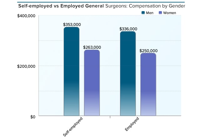 medscape general surgeon compensation report 2016, Sphenoid