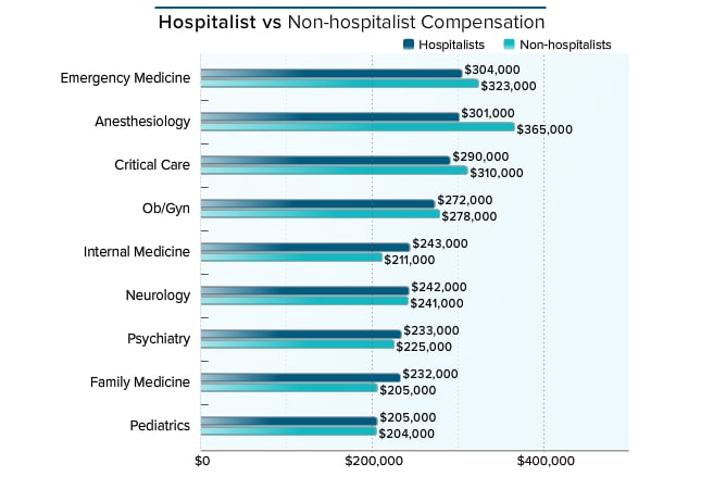 medscape hospitalist compensation report 2016, Human Body
