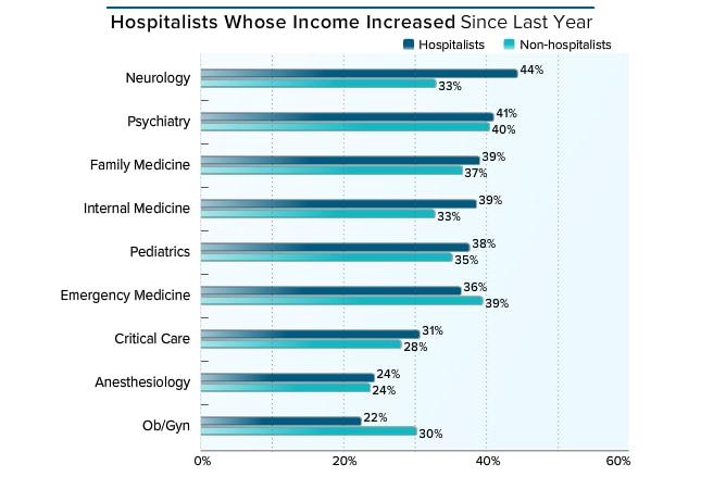 medscape hospitalist compensation report 2016, Human Body