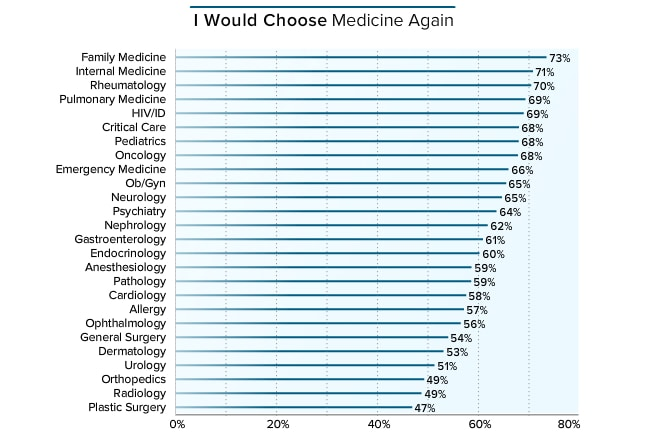 medscape physician compensation report 2016, Human Body