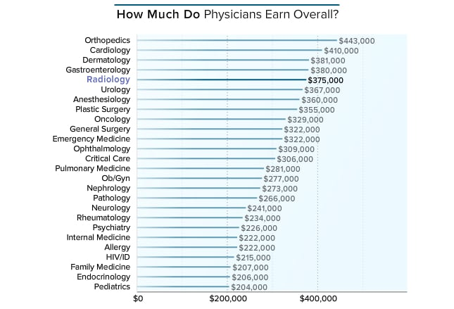 medscape radiologist compensation report 2016, Human Body