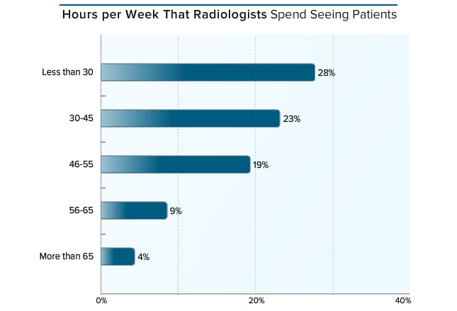 stat reading report from a radiologist As pioneers in teleradiology services, statrad continues to develop forward-thinking teleradiology solutions to make life easier for radiology groups.