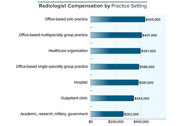 medscape radiologist compensation report 2016, Cephalic Vein