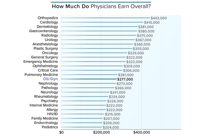 medscape ob/gyn compensation report 2016, Human Body