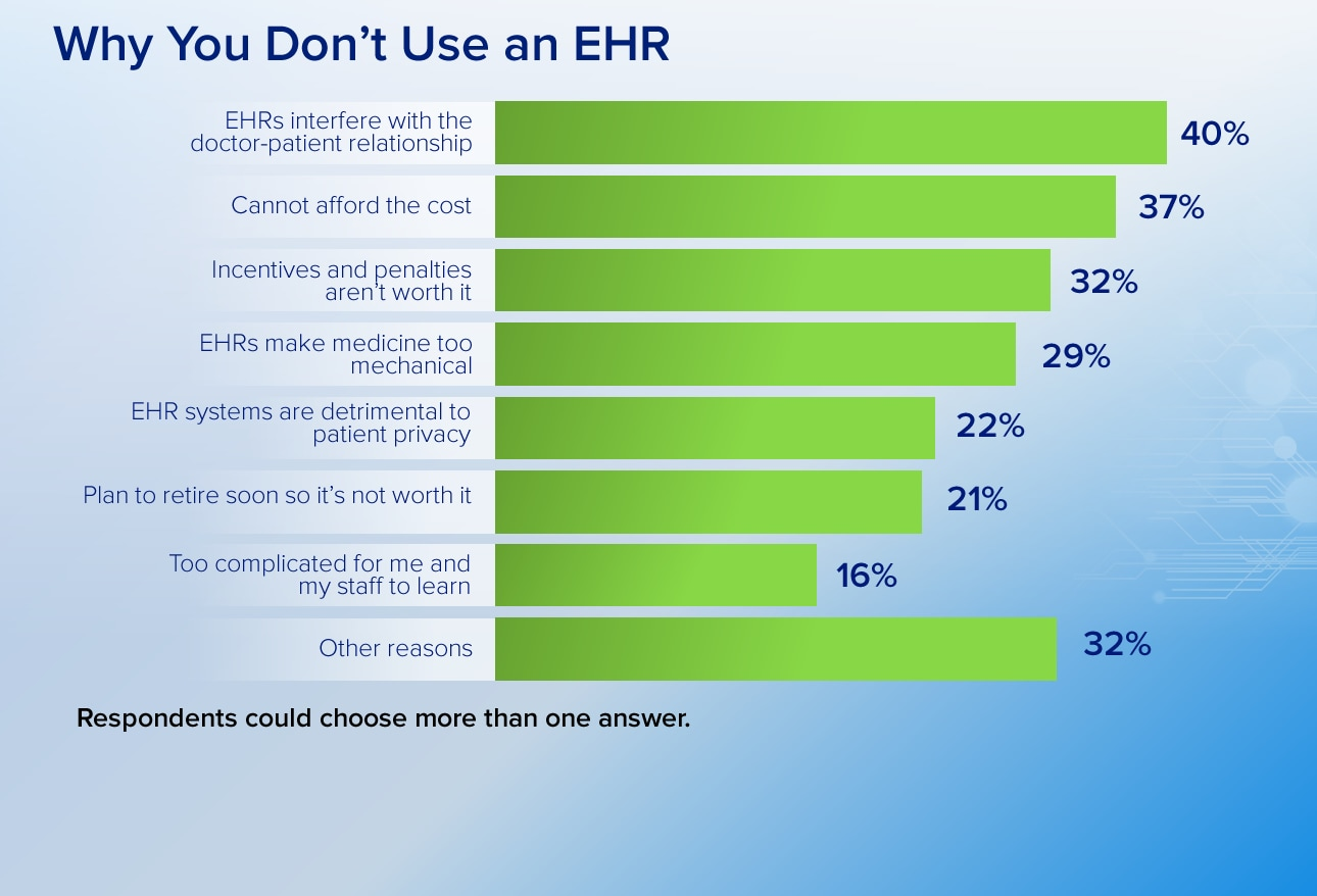 Electronic Medical Record (EHR): advantages and disadvantages 27