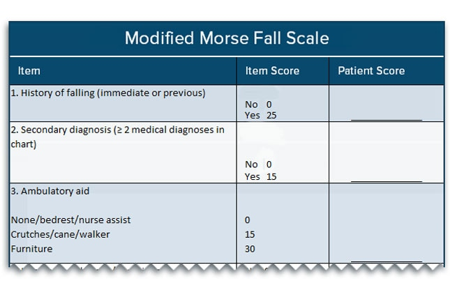 Morse fall score the morse fall scale mfs is often used to identify