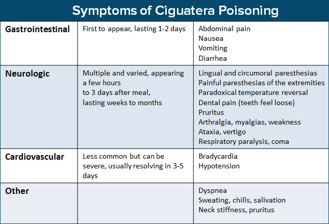 8 cases of food poisoning find the pathogen responsible for Ciguatera fish poisoning