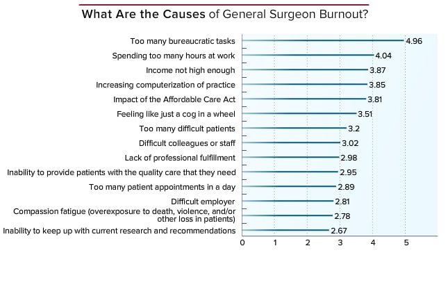 a report on the profession of general surgeons