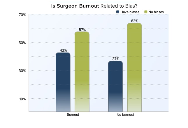 If one aspect of burnout is depersonalization, then one would expect there to be a relationship with bias. In this survey, surgeons who reported burnout ...