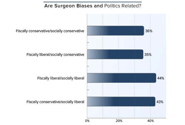 Surgeons who defined themselves as socially liberal, regardless of whether they were fiscally liberal (44%) or fiscally conservative (43%), ...