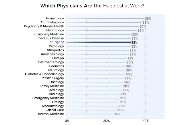 At 32%, surgeons ranked above the middle in happiness at work (either very or extremely happy at work), and are far less content than they were in 2014 ...